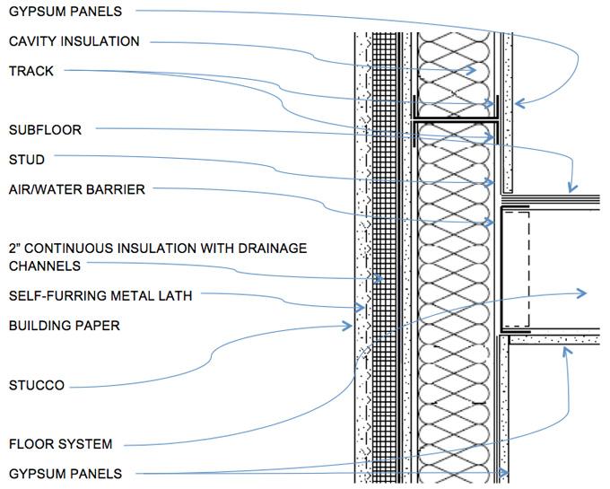 Exterior System Details Stucco Awci Technology Center